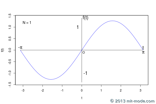 r_fourier_series_1