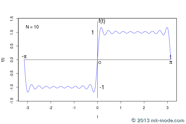 r_fourier_series_10