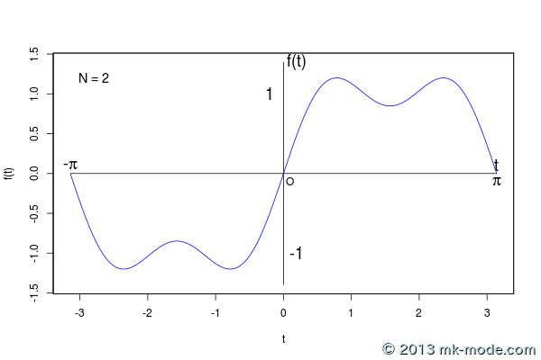 r_fourier_series_2