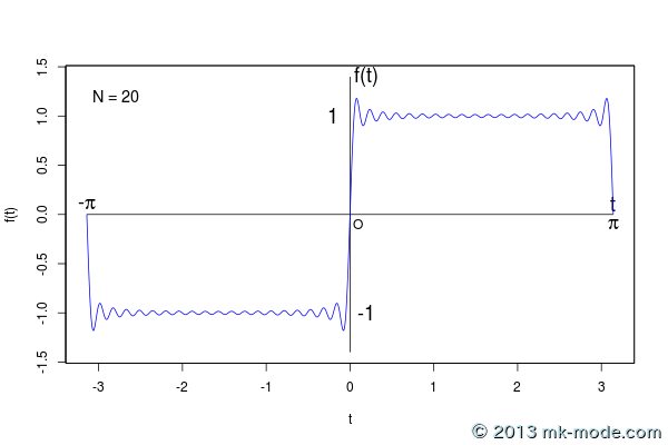 r_fourier_series_20