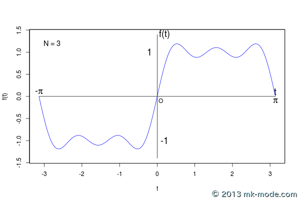 r_fourier_series_3