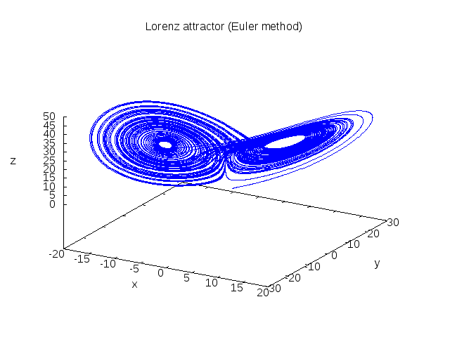 LORENZ_ATTRACTOR_EULER