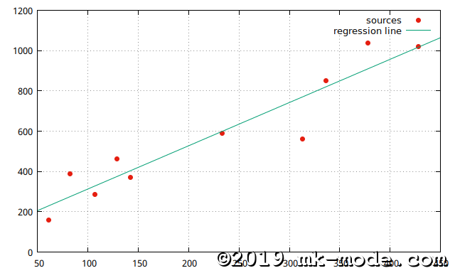 REGRESSION_LINE_2