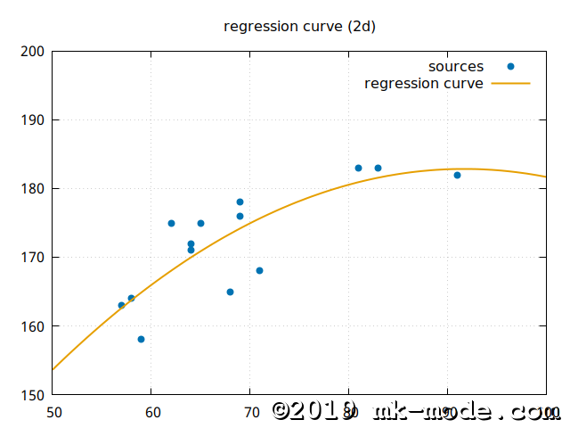 REGRESSION_CURVE