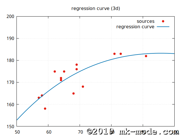 REGRESSION_CURVE_3D_ZOOMIN