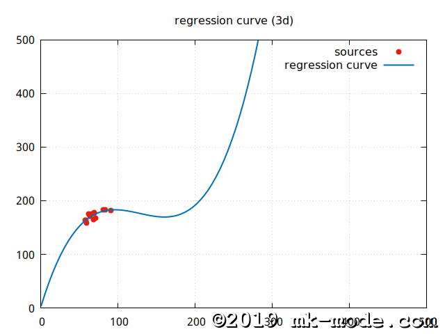 REGRESSION_CURVE_3D_ZOOMOUT