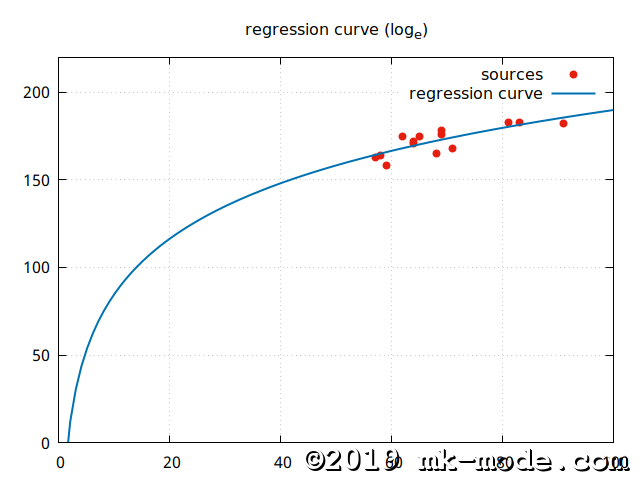 REGRESSION_CURVE_LN