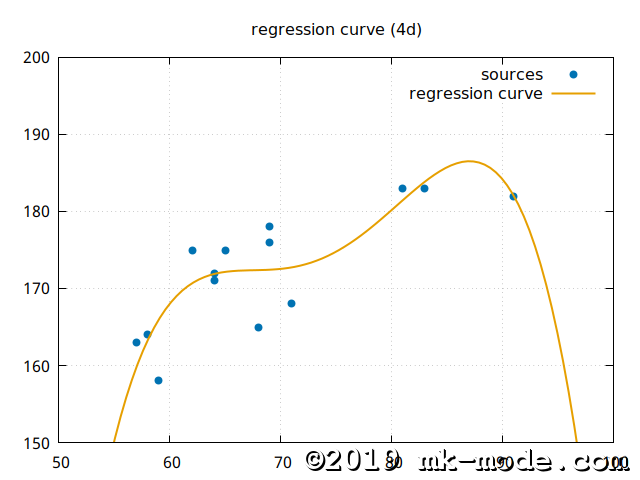 REGRESSION_CURVE_4D