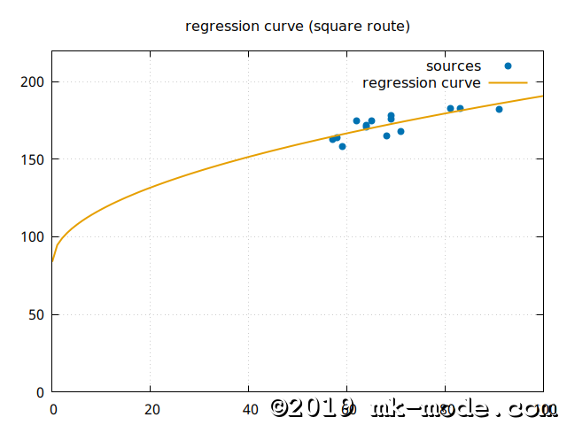 REGRESSION_CURVE_SQRT