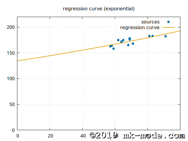REGRESSION_CURVE_EXP