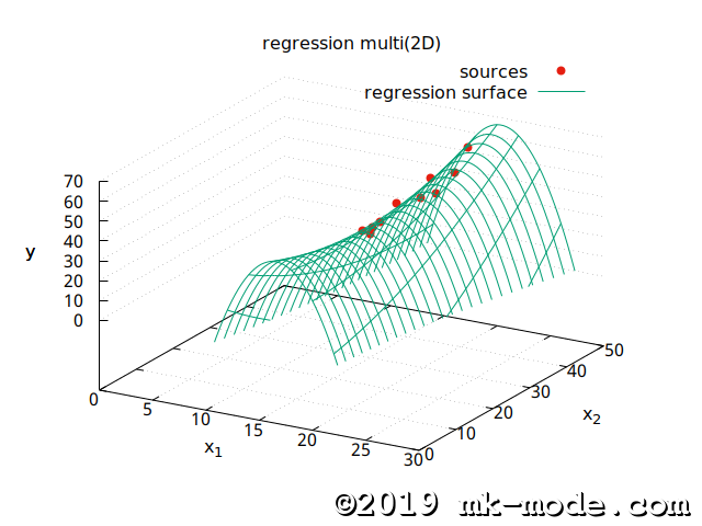 REGRESSION_MULTI_2D
